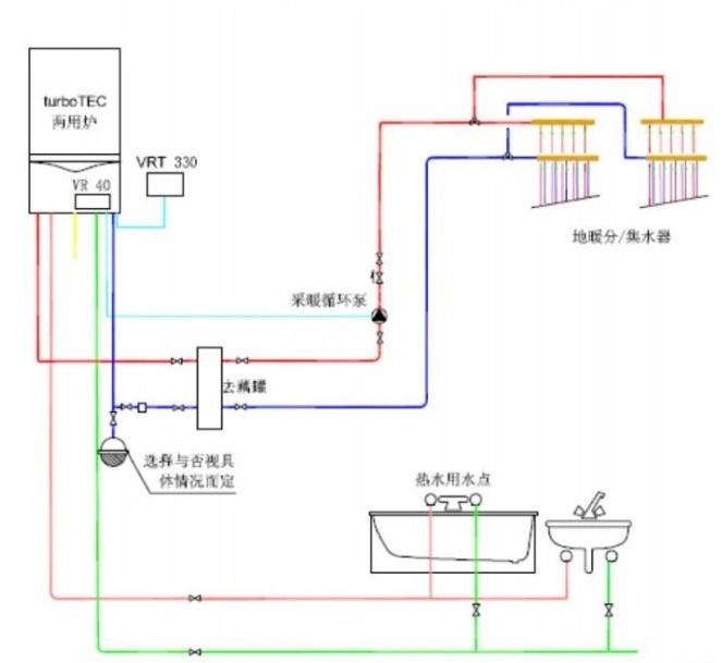 南京中央采暖使用暖气片好?还是地暖好? 好多打算使用壁挂炉的准用户比较纠结的是壁挂炉使用暖气片好?还是地暖好? 一、暖气片和地暖的特点: 暖气片(散热器)的特点:通过散热设备的壁面,主要以对流方式(对流传热量大于辐射传热量)向房间传热。最大的特点是散热较快,热损失小,但其降温也较快。 工作特点:大温差、小水量,需要较高的供水温度。 地暖的特点:热量以辐射的方式从房间下部向上部传递,改善了室内温度的分布梯度,使室内温度分布均匀。先热地面地板,然后到室内温度,升温较慢,由于地板吸热,有部分热损失,但其降温也